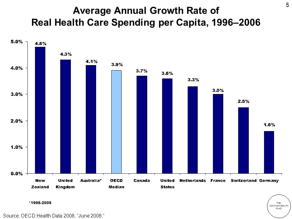 THE COMMONWEALTH FUND 5 Average Annual Growth Rate of Real Health Care Spending per Capita, 1996–2006 * Source: OECD Health Data 2008, June 2008.