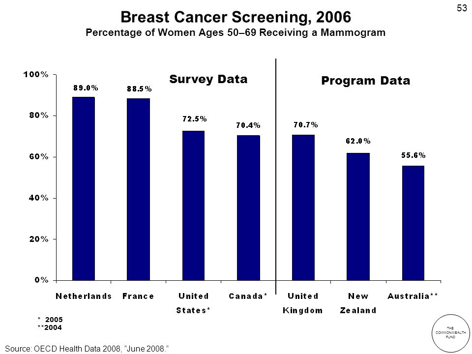 THE COMMONWEALTH FUND 53 Breast Cancer Screening, 2006 Percentage of Women Ages 50–69 Receiving a Mammogram Survey Data Program Data * 2005 **2004 Source: OECD Health Data 2008, June 2008.