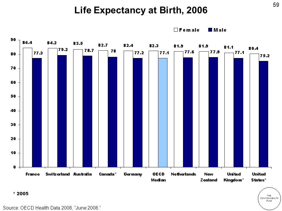 THE COMMONWEALTH FUND 59 Life Expectancy at Birth, 2006 * 2005 Source: OECD Health Data 2008, June 2008.