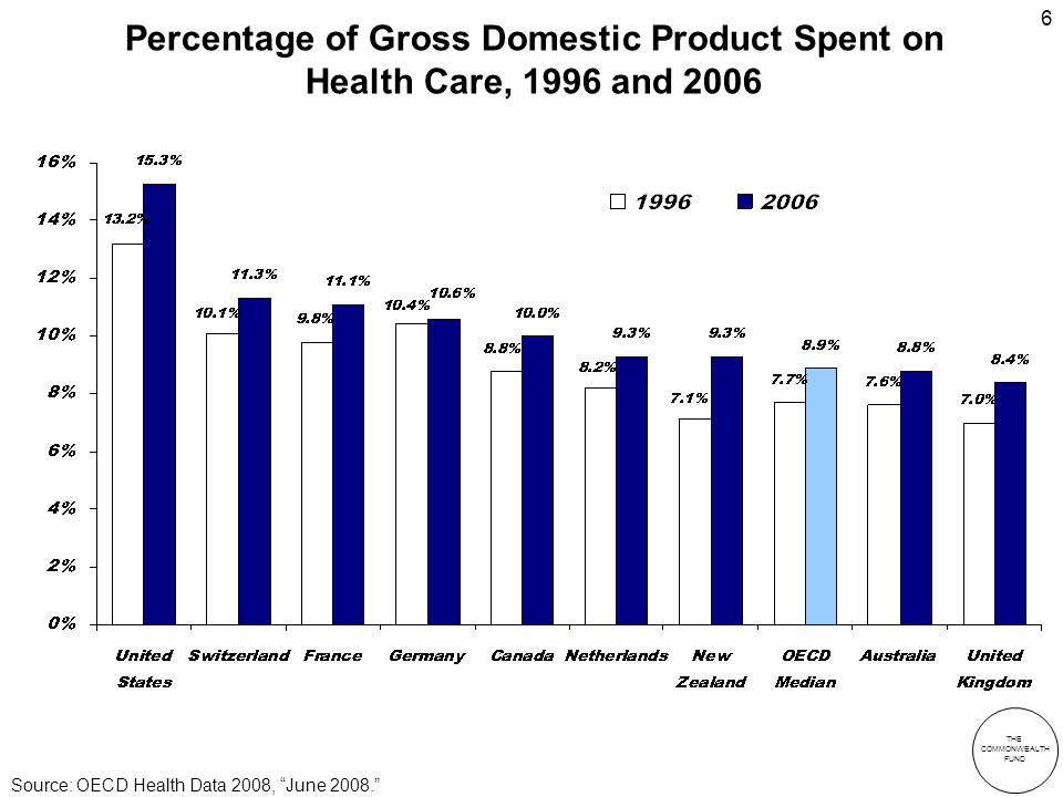 THE COMMONWEALTH FUND 6 Percentage of Gross Domestic Product Spent on Health Care, 1996 and 2006 Source: OECD Health Data 2008, June 2008.