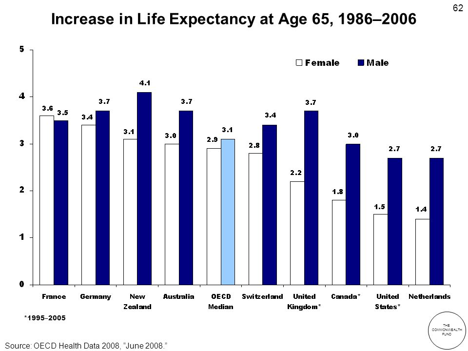 THE COMMONWEALTH FUND 62 Increase in Life Expectancy at Age 65, 1986–2006 *1995–2005 Source: OECD Health Data 2008, June 2008.