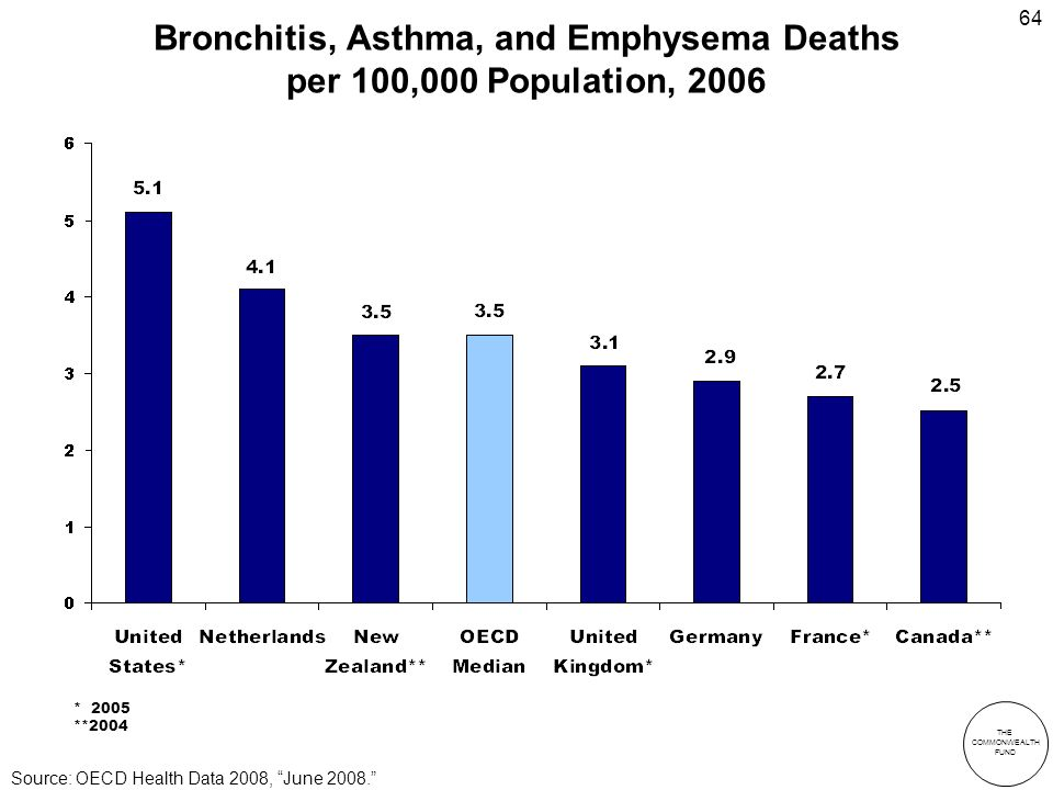 THE COMMONWEALTH FUND 64 Bronchitis, Asthma, and Emphysema Deaths per 100,000 Population, 2006 * 2005 **2004 Source: OECD Health Data 2008, June 2008.