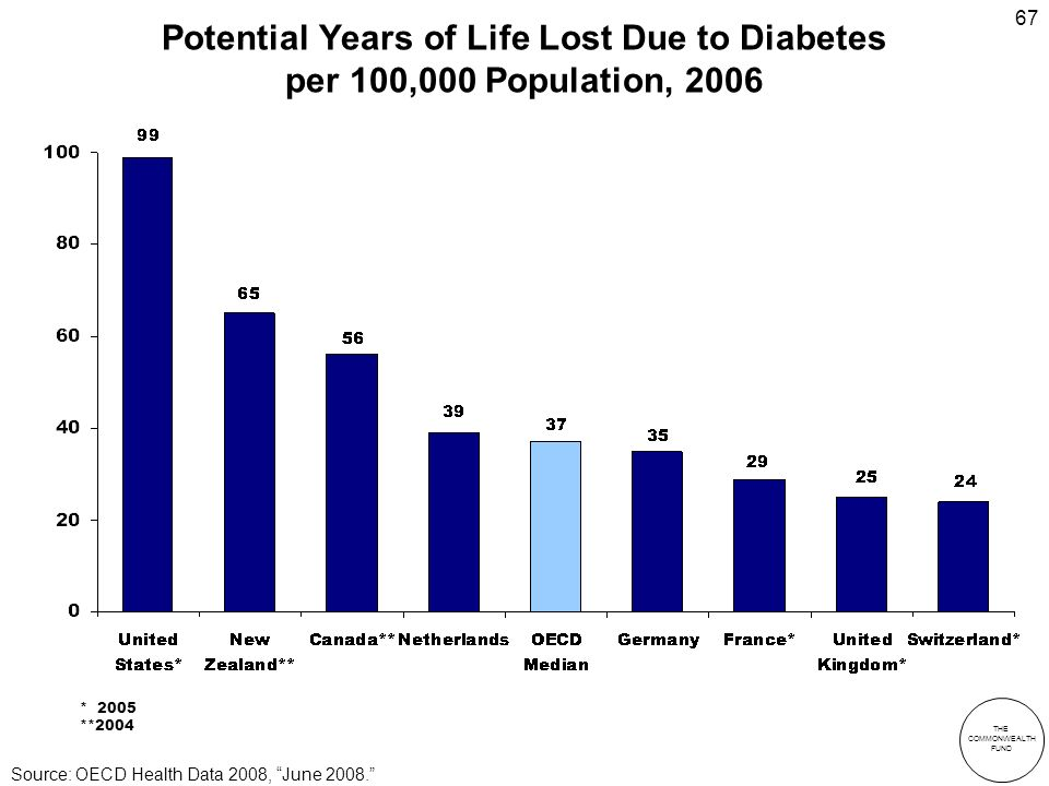 THE COMMONWEALTH FUND 67 Potential Years of Life Lost Due to Diabetes per 100,000 Population, 2006 * 2005 **2004 Source: OECD Health Data 2008, June 2008.
