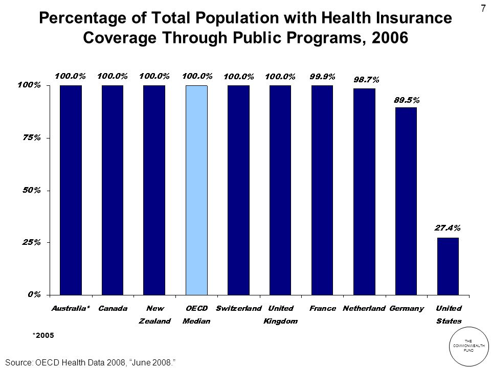 THE COMMONWEALTH FUND 7 Percentage of Total Population with Health Insurance Coverage Through Public Programs, 2006 Source: OECD Health Data 2008, June 2008.