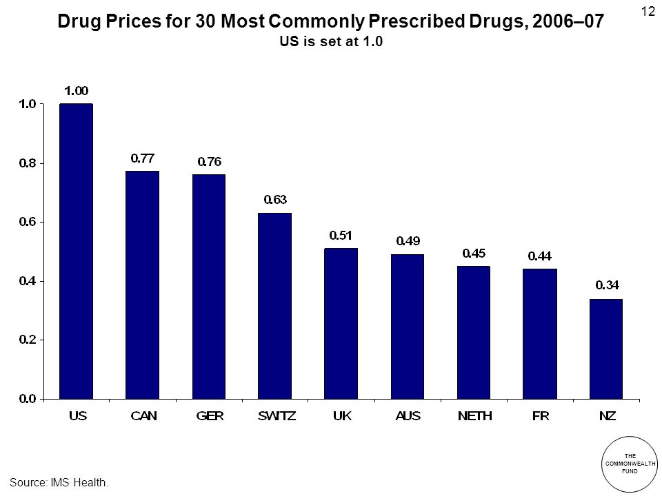 THE COMMONWEALTH FUND 12 Drug Prices for 30 Most Commonly Prescribed Drugs, 2006–07 US is set at 1.0 Source: IMS Health.