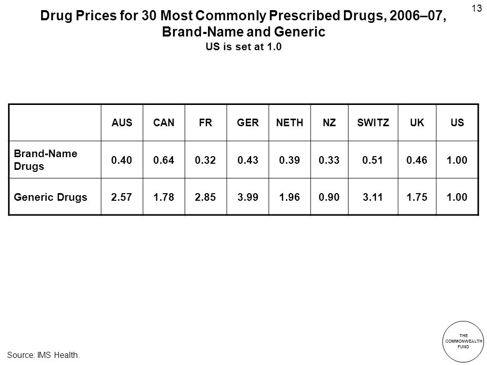 THE COMMONWEALTH FUND 13 Drug Prices for 30 Most Commonly Prescribed Drugs, 2006–07, Brand-Name and Generic US is set at 1.0 Source: IMS Health.