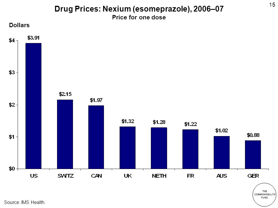 THE COMMONWEALTH FUND 15 Drug Prices: Nexium (esomeprazole), 2006–07 Price for one dose Source: IMS Health.