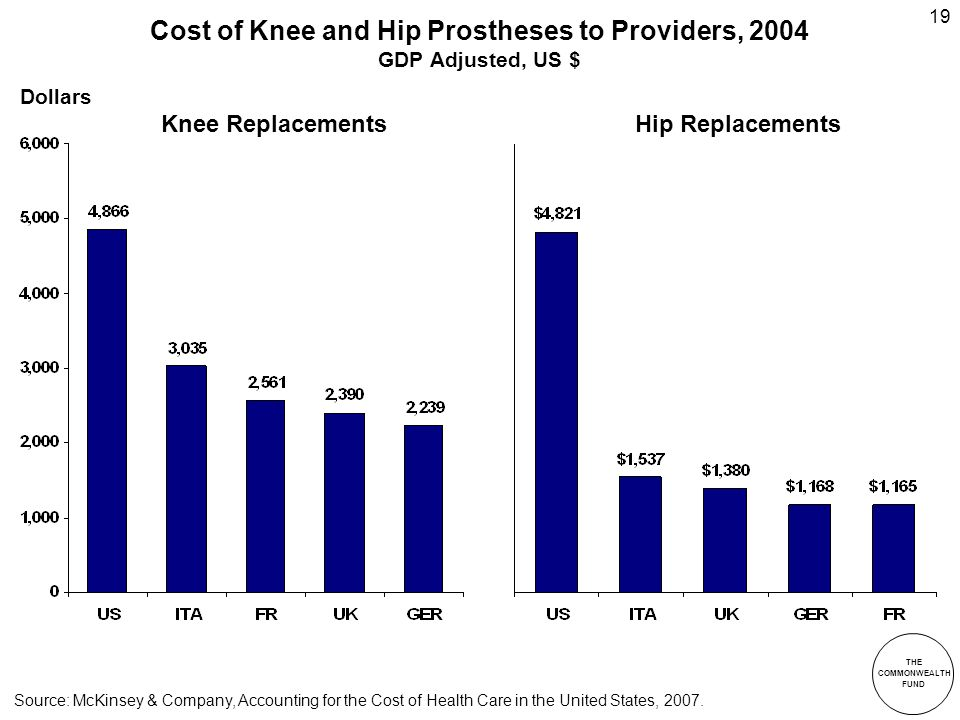THE COMMONWEALTH FUND 19 Cost of Knee and Hip Prostheses to Providers, 2004 GDP Adjusted, US $ Source: McKinsey & Company, Accounting for the Cost of Health Care in the United States, 2007.