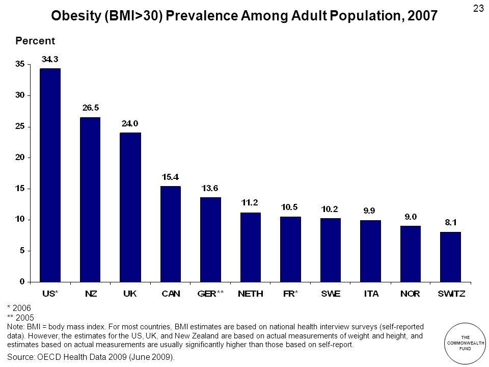 THE COMMONWEALTH FUND 23 Obesity (BMI>30) Prevalence Among Adult Population, 2007 * 2006 ** 2005 Note: BMI = body mass index.