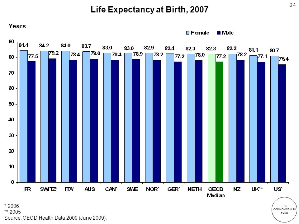 THE COMMONWEALTH FUND 24 Life Expectancy at Birth, 2007 * 2006 ** 2005 Source: OECD Health Data 2009 (June 2009).