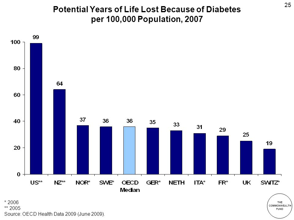 THE COMMONWEALTH FUND 25 Potential Years of Life Lost Because of Diabetes per 100,000 Population, 2007 * 2006 ** 2005 Source: OECD Health Data 2009 (June 2009).