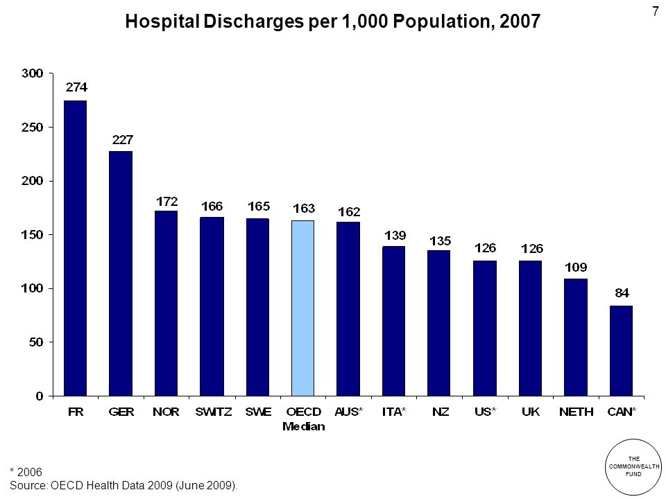 THE COMMONWEALTH FUND 7 Hospital Discharges per 1,000 Population, 2007 * 2006 Source: OECD Health Data 2009 (June 2009).
