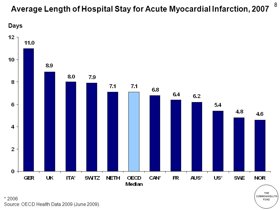 THE COMMONWEALTH FUND 8 Average Length of Hospital Stay for Acute Myocardial Infarction, 2007 * 2006 Source: OECD Health Data 2009 (June 2009).