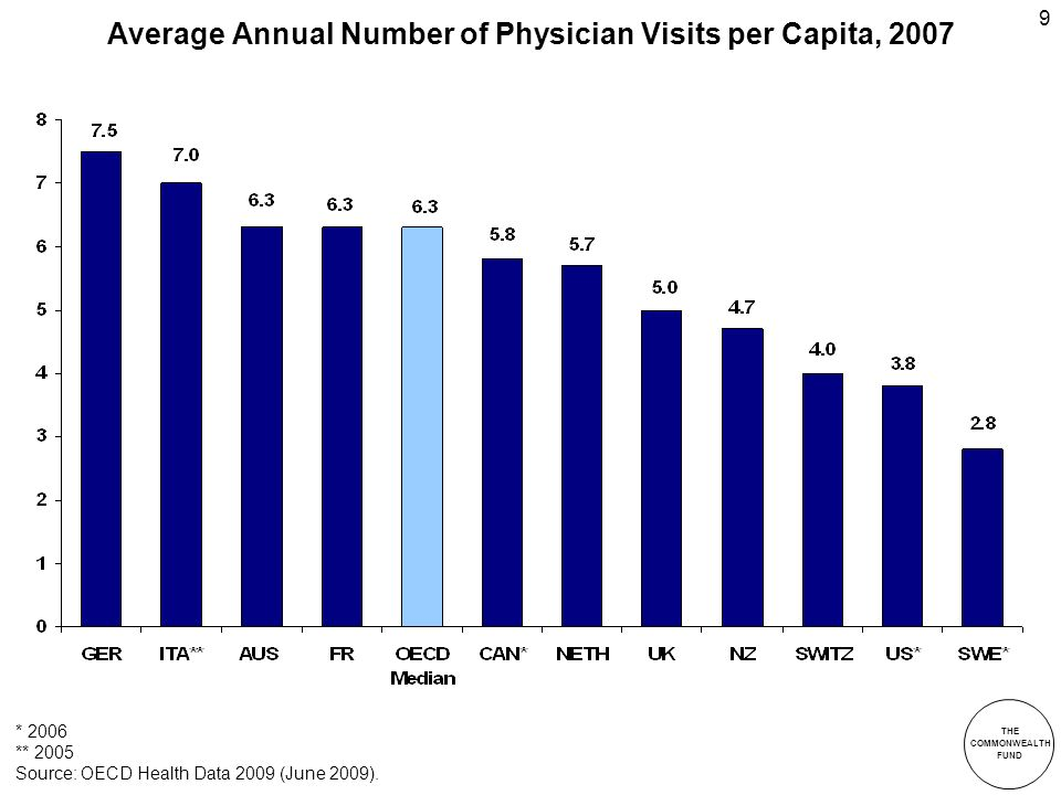 THE COMMONWEALTH FUND 9 Average Annual Number of Physician Visits per Capita, 2007 * 2006 ** 2005 Source: OECD Health Data 2009 (June 2009).