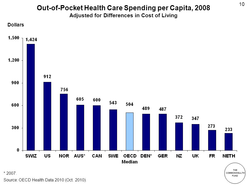 THE COMMONWEALTH FUND 10 Out-of-Pocket Health Care Spending per Capita, 2008 Adjusted for Differences in Cost of Living * 2007.