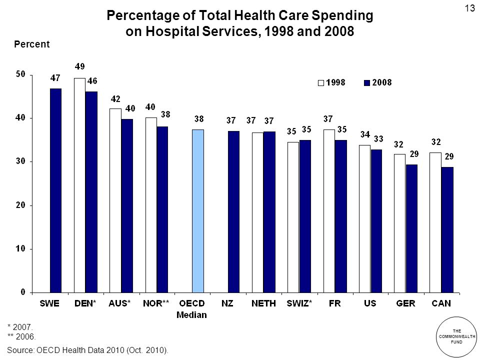 THE COMMONWEALTH FUND 13 Percentage of Total Health Care Spending on Hospital Services, 1998 and 2008 * 2007.