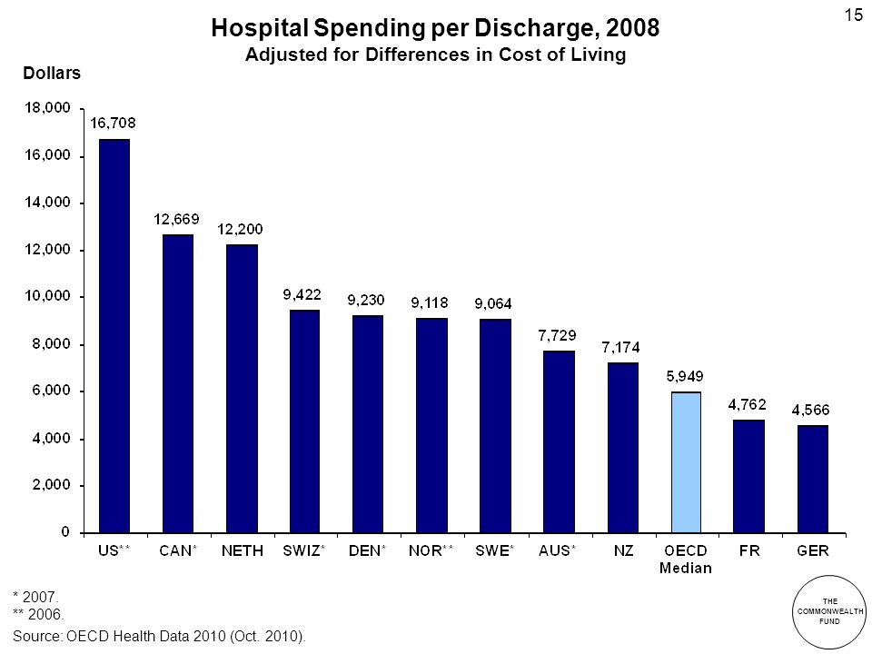 THE COMMONWEALTH FUND 15 Hospital Spending per Discharge, 2008 Adjusted for Differences in Cost of Living * 2007.