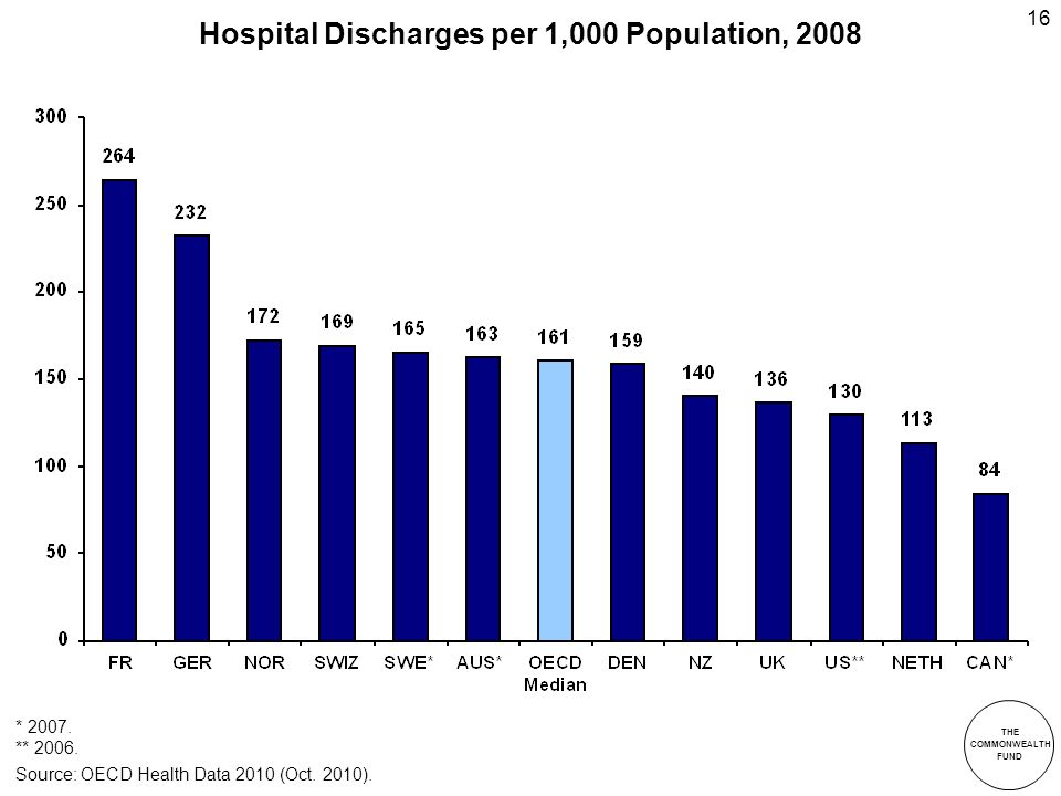 THE COMMONWEALTH FUND 16 Hospital Discharges per 1,000 Population, 2008 Source: OECD Health Data 2010 (Oct.