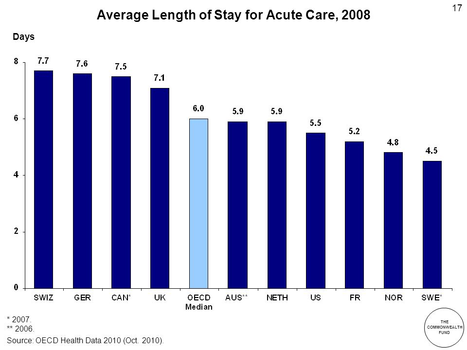 THE COMMONWEALTH FUND 17 Average Length of Stay for Acute Care, 2008 Days Source: OECD Health Data 2010 (Oct.