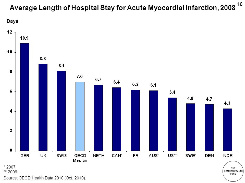 THE COMMONWEALTH FUND 18 Average Length of Hospital Stay for Acute Myocardial Infarction, 2008 Days Source: OECD Health Data 2010 (Oct.