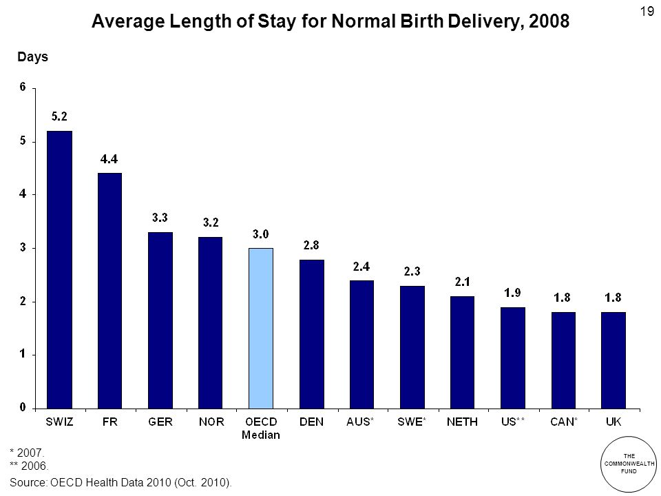 THE COMMONWEALTH FUND 19 Average Length of Stay for Normal Birth Delivery, 2008 Days Source: OECD Health Data 2010 (Oct.