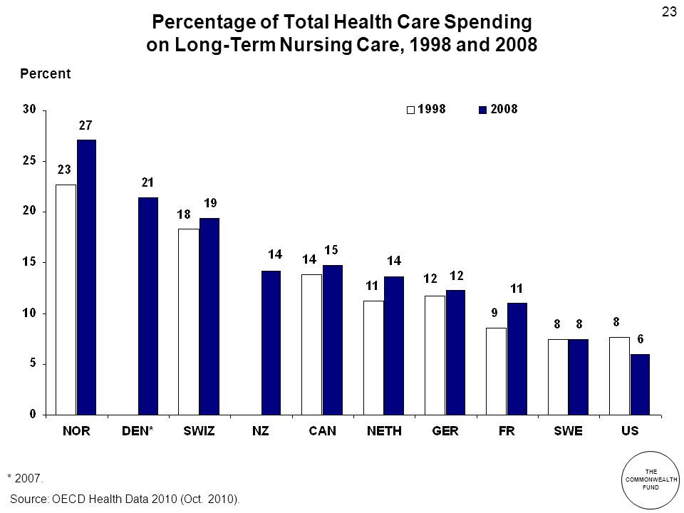 THE COMMONWEALTH FUND 23 Percentage of Total Health Care Spending on Long-Term Nursing Care, 1998 and 2008 * 2007.