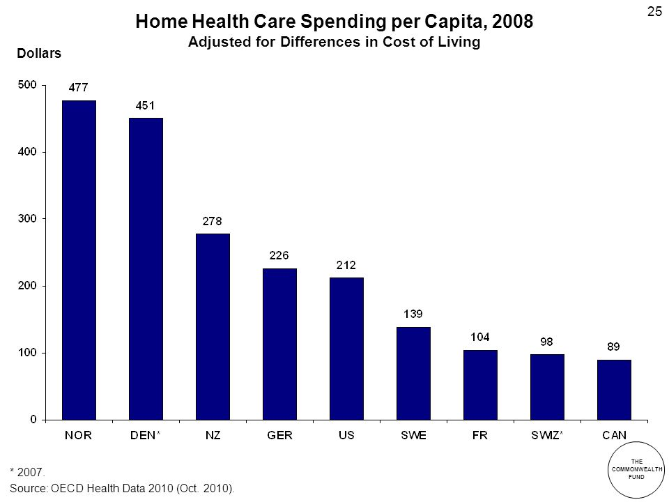THE COMMONWEALTH FUND 25 Home Health Care Spending per Capita, 2008 Adjusted for Differences in Cost of Living * 2007.
