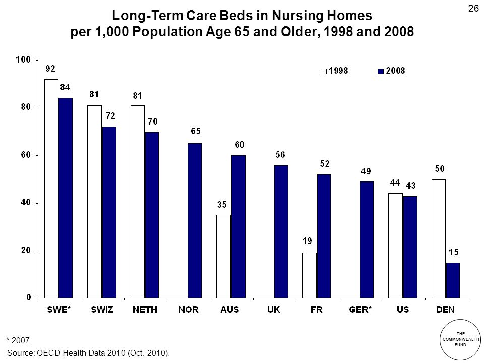 THE COMMONWEALTH FUND 26 Long-Term Care Beds in Nursing Homes per 1,000 Population Age 65 and Older, 1998 and 2008 * 2007.