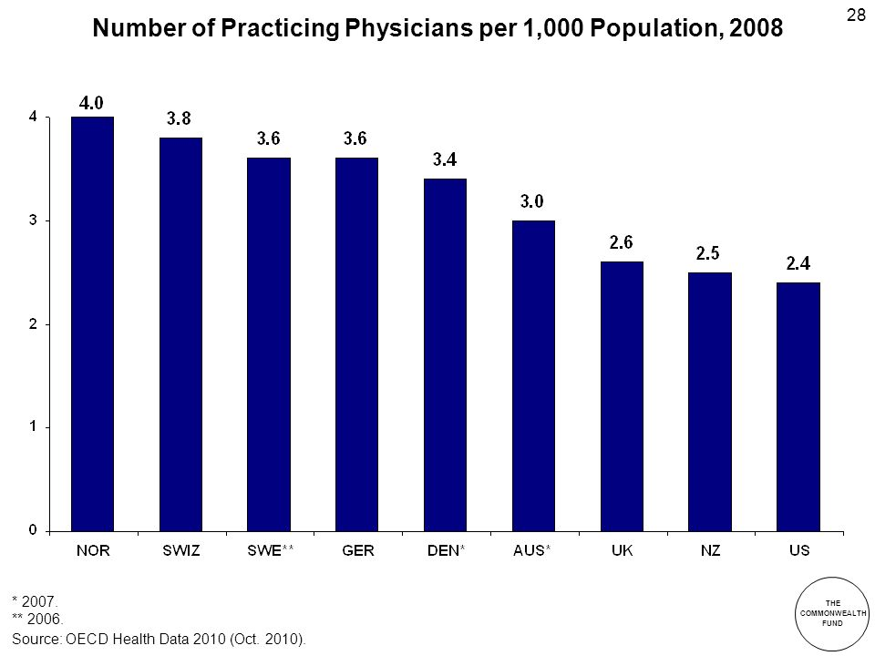 THE COMMONWEALTH FUND 28 Number of Practicing Physicians per 1,000 Population, 2008 Source: OECD Health Data 2010 (Oct.