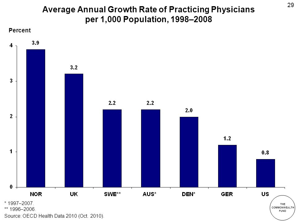 THE COMMONWEALTH FUND 29 Average Annual Growth Rate of Practicing Physicians per 1,000 Population, 1998–2008 * 1997–2007.