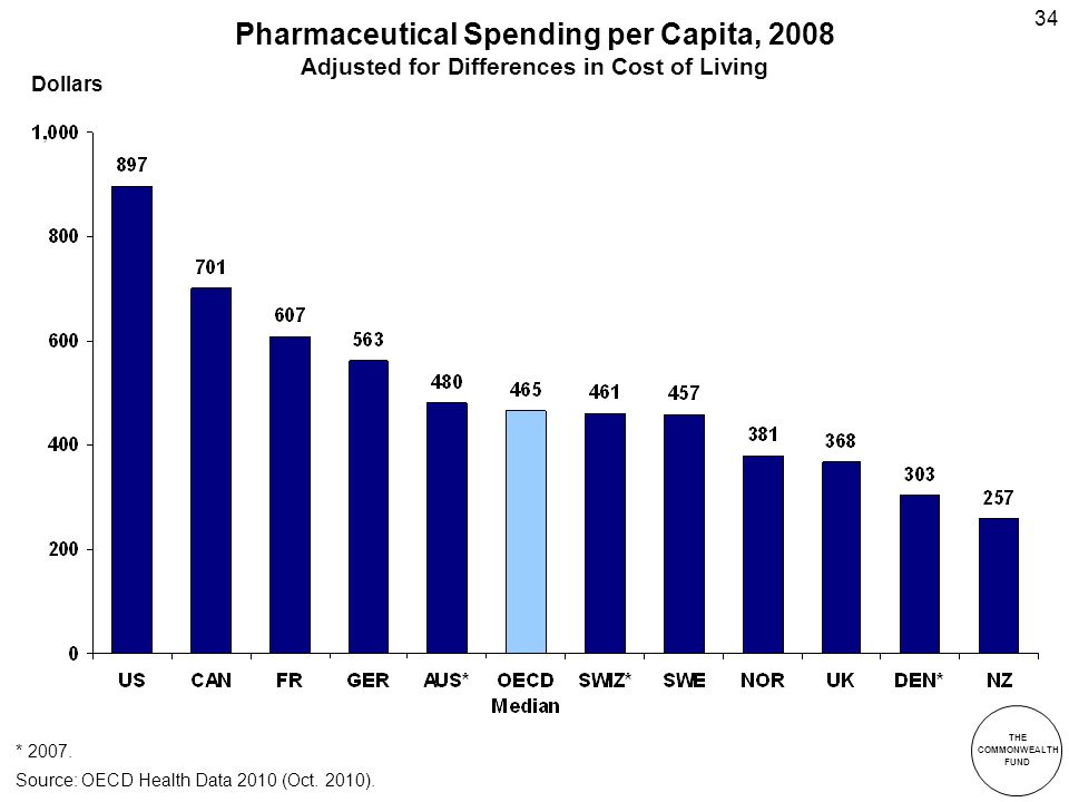 THE COMMONWEALTH FUND 34 Pharmaceutical Spending per Capita, 2008 Adjusted for Differences in Cost of Living * 2007.