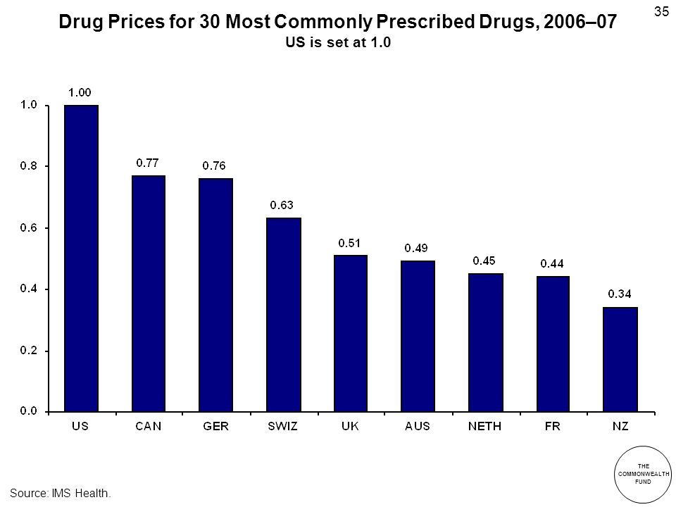 THE COMMONWEALTH FUND 35 Drug Prices for 30 Most Commonly Prescribed Drugs, 2006–07 US is set at 1.0 Source: IMS Health.