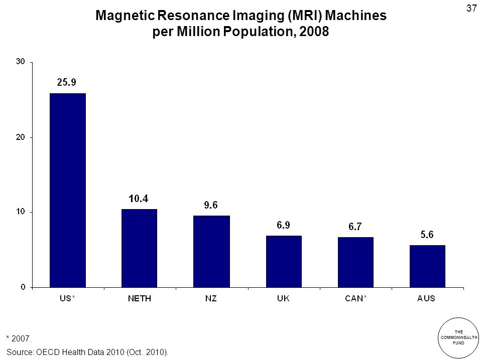 THE COMMONWEALTH FUND 37 Magnetic Resonance Imaging (MRI) Machines per Million Population, 2008 Source: OECD Health Data 2010 (Oct.