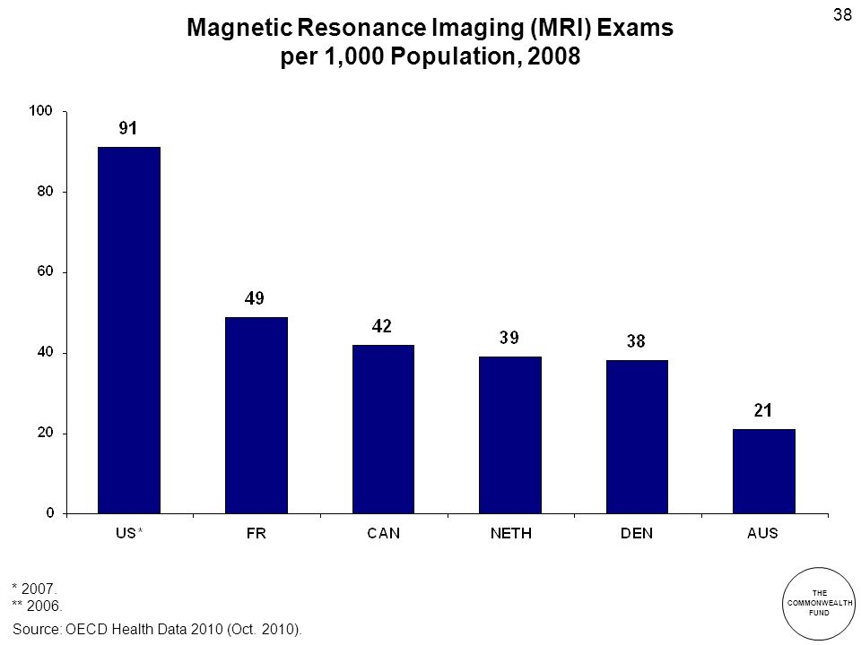 THE COMMONWEALTH FUND 38 Magnetic Resonance Imaging (MRI) Exams per 1,000 Population, 2008 Source: OECD Health Data 2010 (Oct.