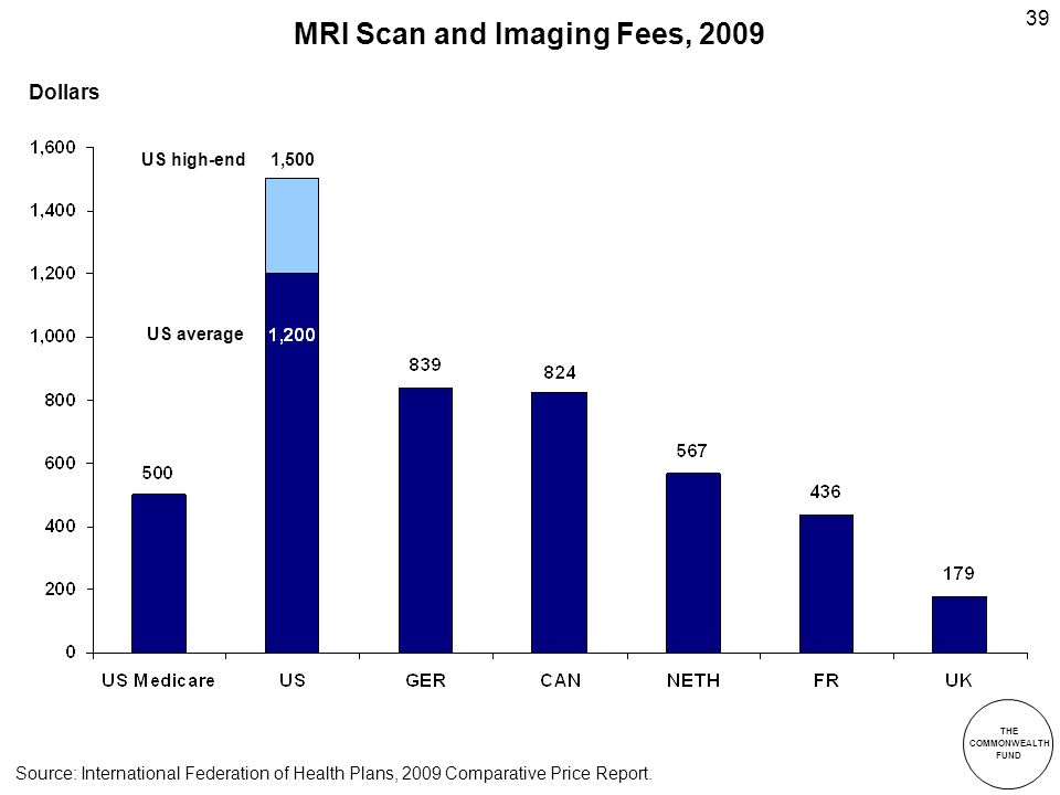 THE COMMONWEALTH FUND 39 MRI Scan and Imaging Fees, 2009 Source: International Federation of Health Plans, 2009 Comparative Price Report.