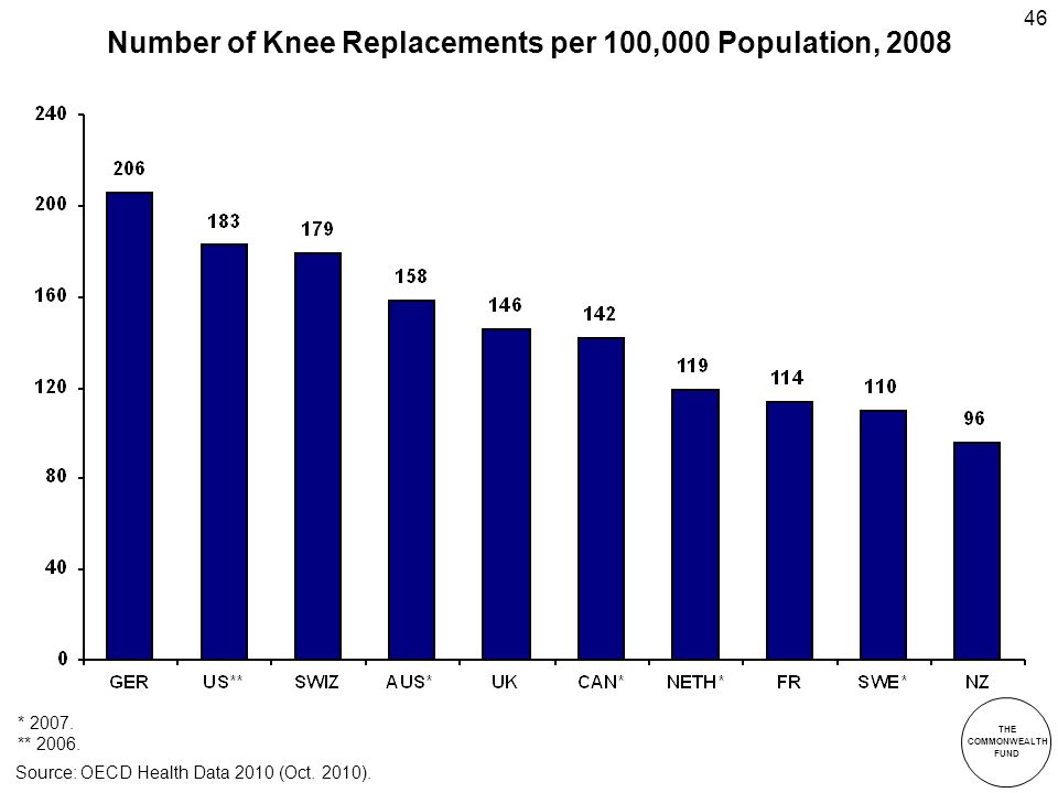 THE COMMONWEALTH FUND 46 Number of Knee Replacements per 100,000 Population, 2008 * 2007.