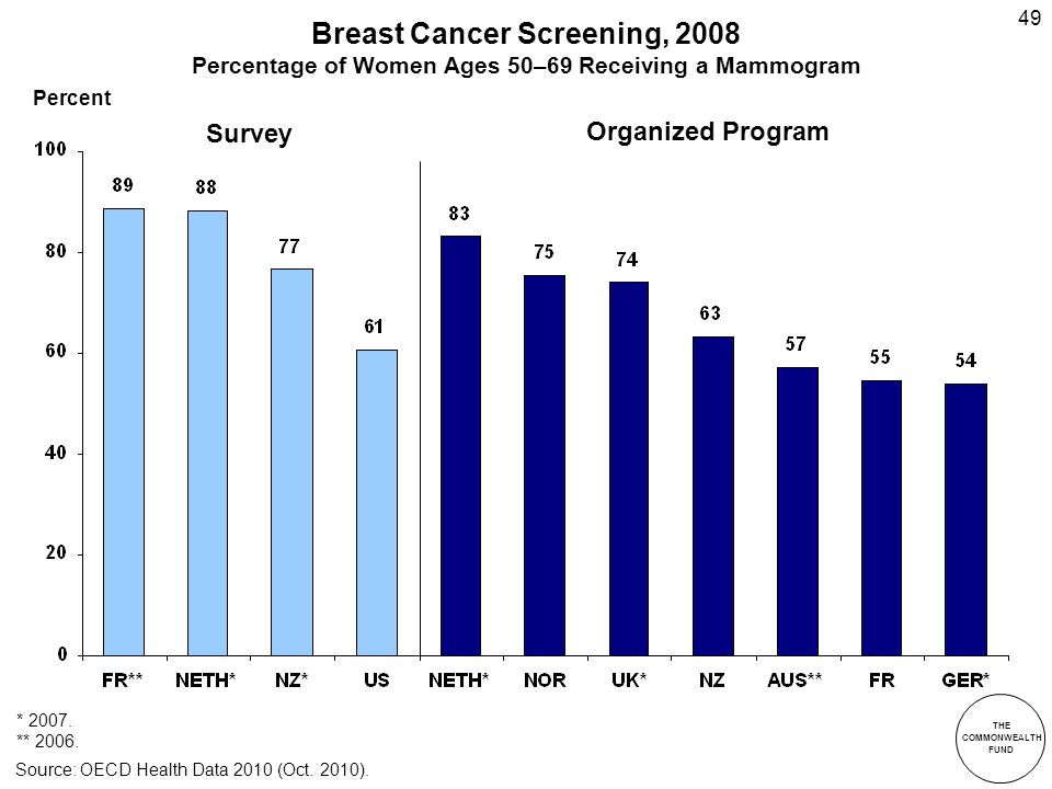 THE COMMONWEALTH FUND 49 Breast Cancer Screening, 2008 Percentage of Women Ages 50–69 Receiving a Mammogram * 2007.