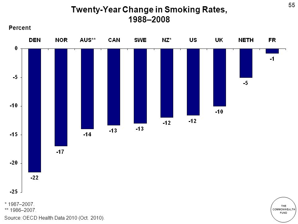 THE COMMONWEALTH FUND 55 Twenty-Year Change in Smoking Rates, 1988–2008 * 1987–2007.