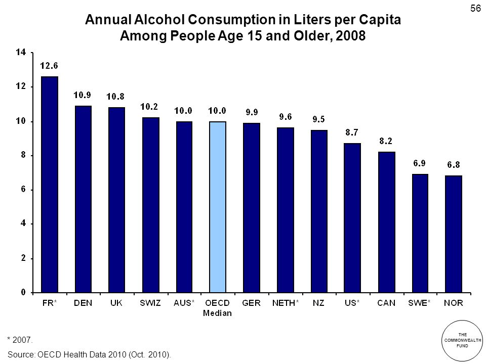 THE COMMONWEALTH FUND 56 Annual Alcohol Consumption in Liters per Capita Among People Age 15 and Older, 2008 * 2007.