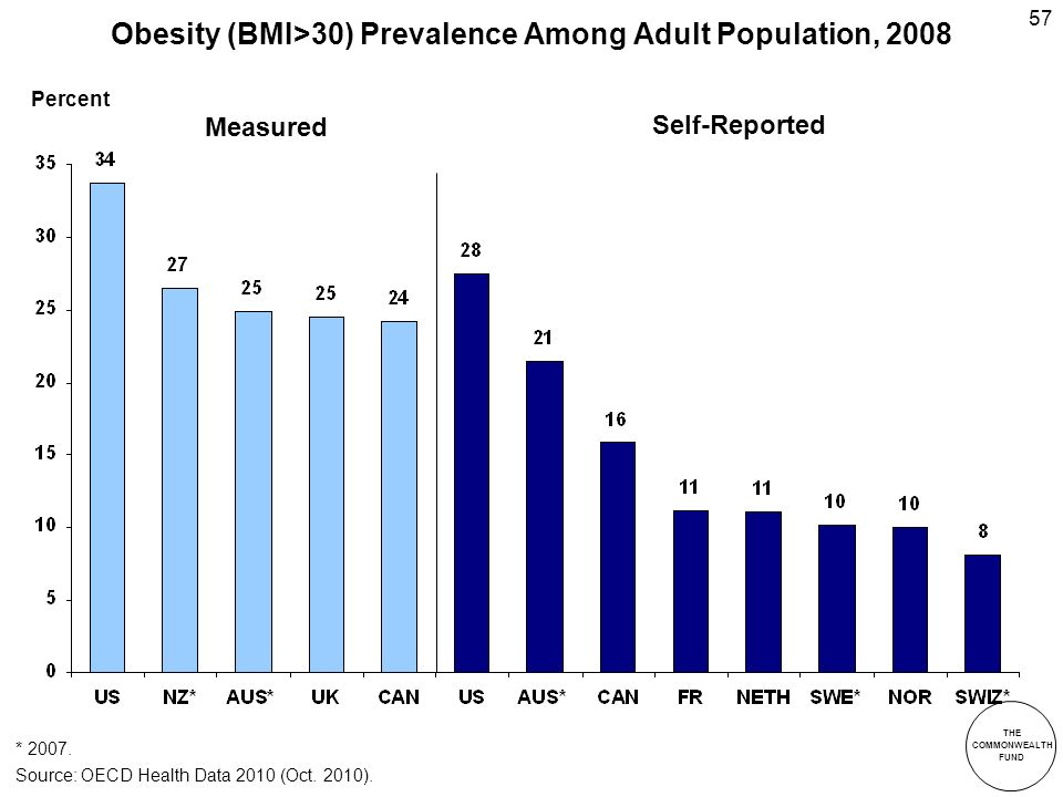 THE COMMONWEALTH FUND 57 Obesity (BMI>30) Prevalence Among Adult Population, 2008 * 2007.