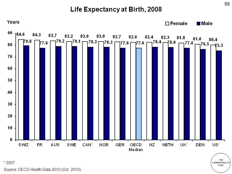 THE COMMONWEALTH FUND 59 Life Expectancy at Birth, 2008 * 2007.