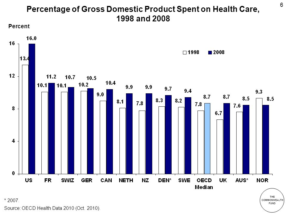 THE COMMONWEALTH FUND 6 Percentage of Gross Domestic Product Spent on Health Care, 1998 and 2008 * 2007.