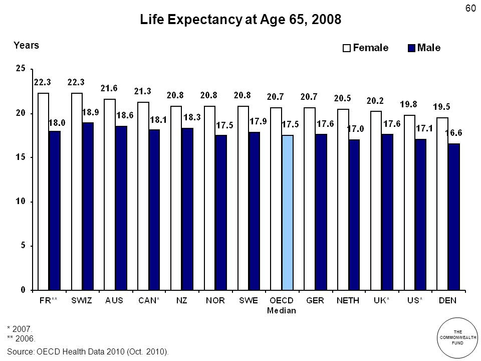 THE COMMONWEALTH FUND 60 Life Expectancy at Age 65, 2008 * 2007.