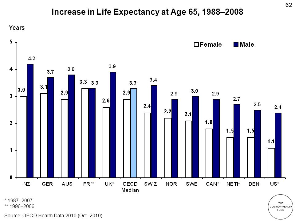 THE COMMONWEALTH FUND 62 Increase in Life Expectancy at Age 65, 1988–2008 * 1987–2007.