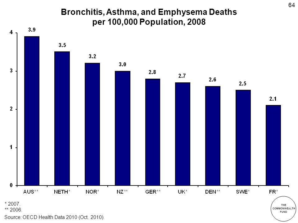 THE COMMONWEALTH FUND 64 Bronchitis, Asthma, and Emphysema Deaths per 100,000 Population, 2008 * 2007.