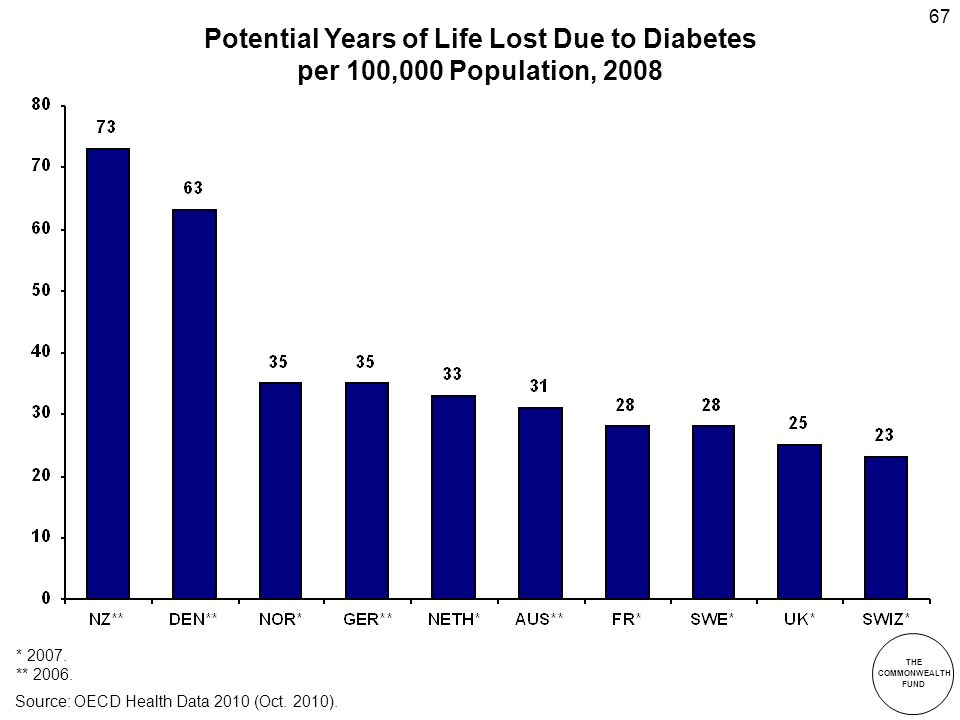 THE COMMONWEALTH FUND 67 Potential Years of Life Lost Due to Diabetes per 100,000 Population, 2008 * 2007.