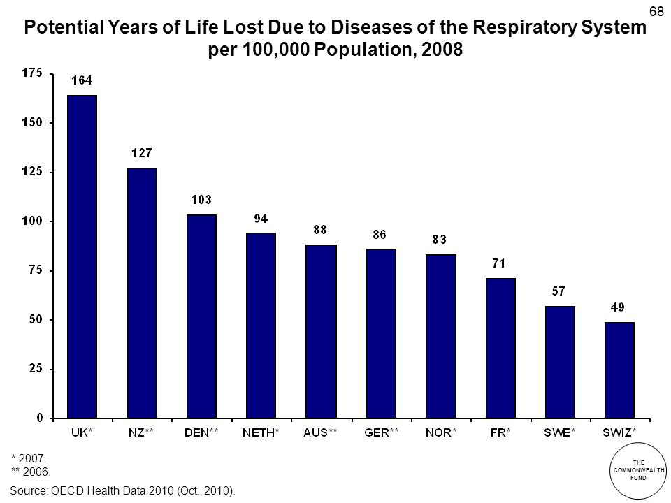 THE COMMONWEALTH FUND 68 Potential Years of Life Lost Due to Diseases of the Respiratory System per 100,000 Population, 2008 * 2007.