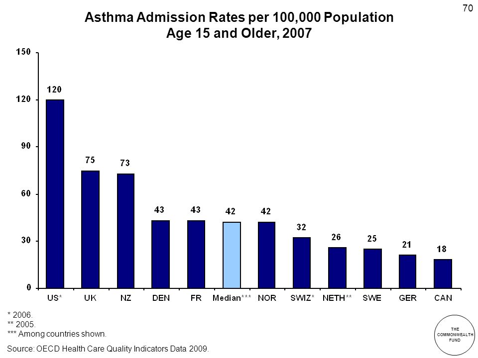 THE COMMONWEALTH FUND 70 Asthma Admission Rates per 100,000 Population Age 15 and Older, 2007 * 2006.