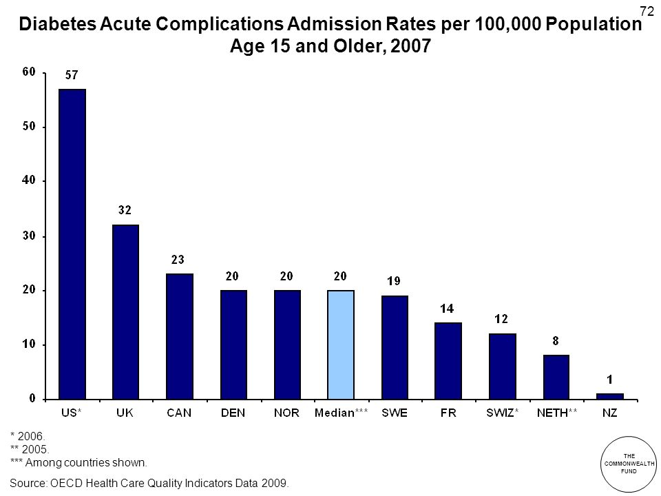 THE COMMONWEALTH FUND 72 Diabetes Acute Complications Admission Rates per 100,000 Population Age 15 and Older, 2007 * 2006.