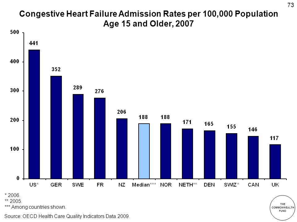 THE COMMONWEALTH FUND 73 Congestive Heart Failure Admission Rates per 100,000 Population Age 15 and Older, 2007 * 2006.